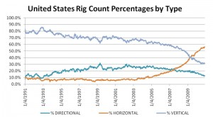 In the 1990s, less than 10% of the wells drilled were horizontal wells and horizontal wells now account for more than half of all drilling activity in the US. (Source: Baker Hughes International Rig count November 2010)