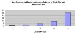 The value of non-commercial presentations were ranked on a scale of 1 to 5.