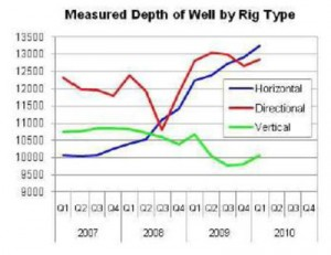 The average measured depth of horizontal wells drilled in the US has increased from 2007 to 2010 from more than 10,000 ft to more than 13,000 ft. (Source: Spears DPO March 2010)