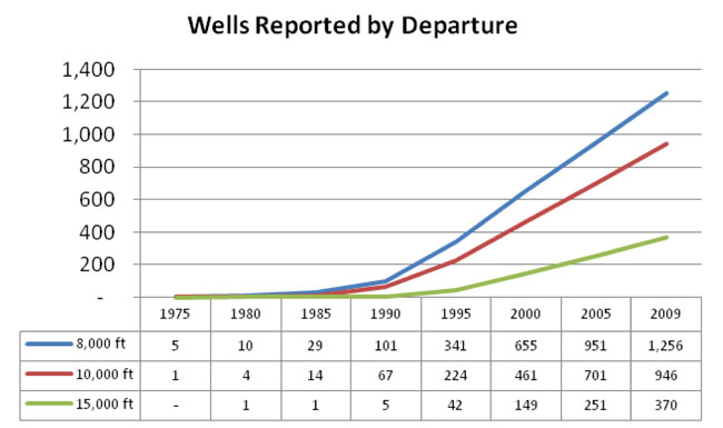 Longer, deviated wells push drill pipe limits - Drilling