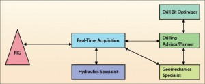 Figure 6: Within a digital drilling workflow, real-time data is streamed from the rig to enable better decision-making. An operator can customize the workflow to focus on critical issues and challenges expected during the drilling of a well. 