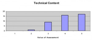 Overall technical content of the workshop was ranked by participants on a scale of 1 to 5.