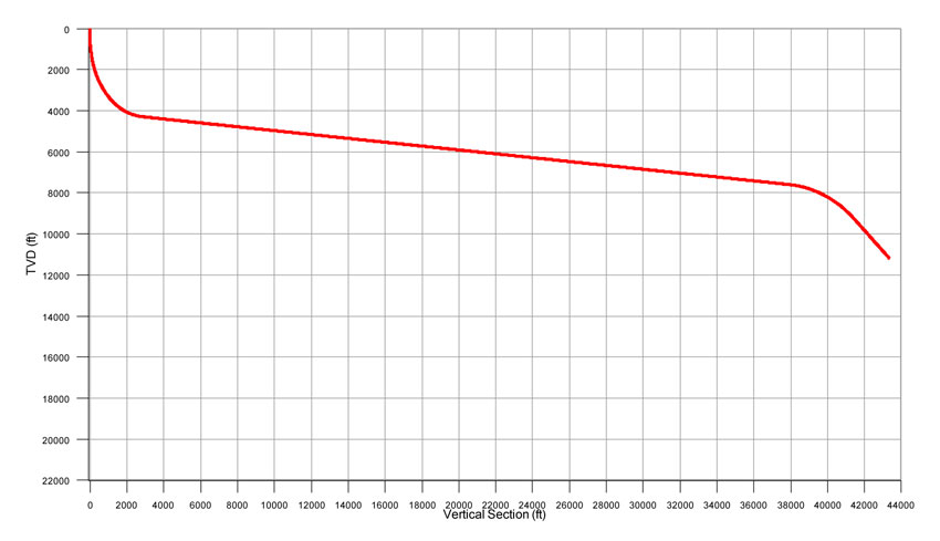 Longer, deviated wells push drill pipe limits - Drilling Contractor