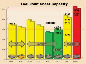 Figure 8: Current capabilities of pipe size and connection type and size are illustrated. The pie graphs reflect research on these sized pipes. Black points with numbers are actual shears performed, and bar graphs are calculated values for estimated shear pressures.