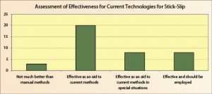 Figure 10: Most survey respondents considered stick-slip mitigation technologies to be most effective as an aid to current methods.