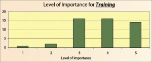Figure 6: Workshop attendees saw the importance of training for stick-slip mitigation technologies as being relatively high.