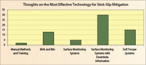 Figure 8: Surface monitoring with downhole information was perceived as the most effective stick-slip mitigation technology.