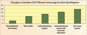 Figure 9: Soft torque systems were perceived as being the most cost-effective stick-slip mitigation technology.