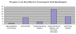 """Surface monitoring systems with downhole information"" was the top pick when workshop participants were asked which technology is the most effective stick-slip mitigation."