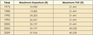 Table 1: A review of drilling records by departure and total vertical depth indicates that there has only been a slight change in the departure record over the last five years and no change in the maximum TVD. (Source: K&amp;M Technology)