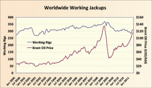 Figure 2: The demand for jackups has been insensitive to changes in oil prices over the past decade. Even if oil prices remain at current levels, it is unlikely that there will be a large increase in jackup demand.  
