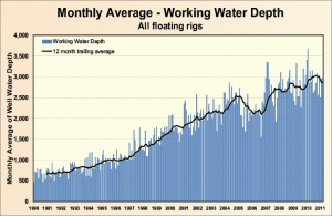 Figure 3: Despite increases in the water depths at which floaters are operating, the average working water depth for floaters is still only around 3,000 ft. 