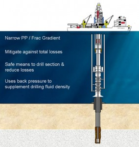 Talisman is a member of a consortium of companies that will use the Transocean GSF Explorer on a well offshore Indonesia deploying MPD technologies later this year.