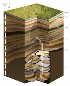 Drinking water aquifers are located in shallow zones close to the surface while well stimulation operations, such as hydraulic fracturing, take place thousands of feet below. Stimulation fluids also are contained through the use of proper well cementing and casing practices. Illustration courtesy of Energy In Depth