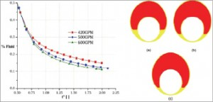 Figure 3: A completion fluid (red) displacing a drill-in fluid (yellow) in a horizontal section is simulated at different pump rates – 420 gpm (a), 500 gpm (b) and 600 (c) – due to concerns with fluid contamination.