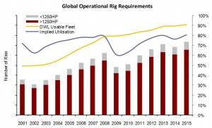 North America has experienced a steep increase in demand for high-horsepower rigs over the past five years due to rapid shale and tight-gas development. Douglas-Westwood forecasts that over 80% of newbuild demand over the coming years will be for high-hp rigs.