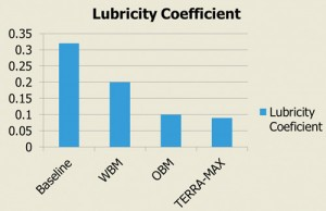 Because most unconventional shale well designs involve horizontal intervals from 3,000 ft to 10,000 ft in length, the effects of gravity and friction are greater; lubricity of the drilling fluid becomes an issue. In the past, OBM has provided the lowest lubricity coefficient. Baker Hughes believes that its Terra-Max fluid displays the positive lubricity characteristics of an OBM while conventional WBMs do not achieve required lubricity levels.