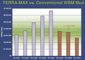 In a comparison of wells drilled in the Eagle Ford Shale play in South Texas using conventional WBM fluids versus those drilled with the Terra-Max system, the Baker Hughes fluid achieved increasingly better performance in longer intervals at reduced drilling costs.