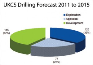 "North Sea drilling analysts Hannon Westwood is forecasting nearly 350 exploration, appraisal and development wells over the next few years for the UKCS. ""These are wells that are placed on our database when we know that they're likely to be on the cards,"" said analyst Andrew Vinall."