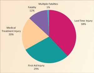 Figure 2: The hazards identified during the HAZIDS were risk-ranked based on consequence and likelihood. This graph shows that lost-time injuries were identified as being the most frequent type of injury to result from the hazards.