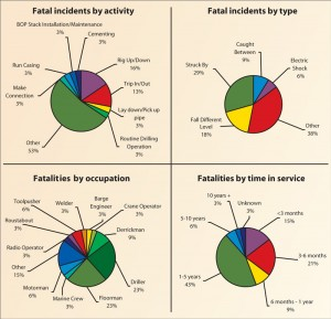A total of 34 fatalities were reported in 2010, a 0.014 fatality incidence rate. Thats down from 2009s 0.015.