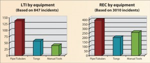 """Pipes/tubulars"" is the equipment category responsible for the most LTI and recordable incidents."
