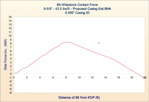Figure 5: This graph plots the side force versus the distance of the bit from the kick-off point (KOP) for a contemporary milling BHA to be used in conjunction with a combined whipstock and sealbore diverter system.