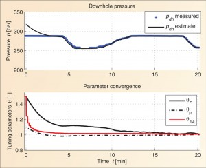 Figure 4: A simplified hydraulic model provided downhole pressure estimation with automatic calibration of model parameters.