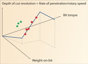 Figure 1 shows the three operating phases of the PDC bit model, each with a linear relationship among weight on bit, bit torque, and depth of cut per revolution. The red and green points represent measurements from different lithologies.