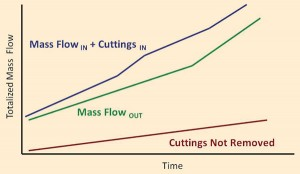 Figure 3: Data on mass flow of drilling fluid going in and out of the well can be used to calculate drilled cuttings not removed from the well.
