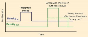 "Figure 4: Return density data gathered from the meters can show if a sweep is effective and indicate sloughing or that the sweep is ""strung out."""