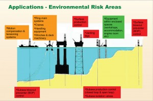 Several environmental risk areas exist onboard an offshore drilling rig. Systems that result in high levels of discharge or a high probability of entry into the sea (red) are considered to be high risk. Applications that contain relatively small lubricant volumes and from which, under fault conditions, the lubricant could not enter the sea are considered to be very low risk (green). Between these extremes are those systems that present significant risk, as anything spilled or leaked directly enters the sea (orange).