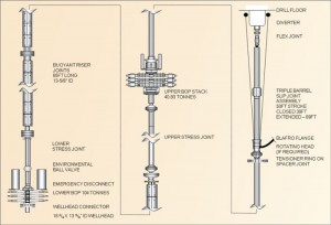 Figure 4: The well control equipment includes a lower BOP, emergency disconnect lower riser package, lower stress joint, high-pressure riser, upper stress joint, upper BOP, high-pressure spacer joint with load ring, Balfro flange and a diverter system.