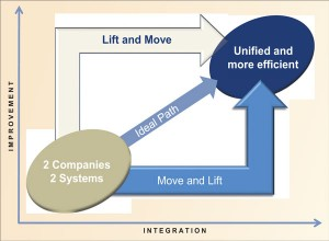 "Figure 1: A ""move and lift"" approach was used to bring two companies' management systems together when Transocean merged with GlobalSantaFe in 2008. The second phase of this approach, the""lift,"" calls for the best of both management systems to be incorporated."