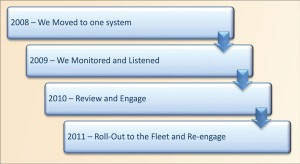 Figure 2:  The timeline from the start of the HSE lift process to the end of 2011 takes into account the need to engage the work force, collect feedback, analyze the trends and formulate information into a new management system.
