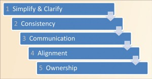 Figure 3: Five distinct steps to gaining ownership of a management system were established to create interest, get employee buy-in of a new QHSE management system and embed it into the company.
