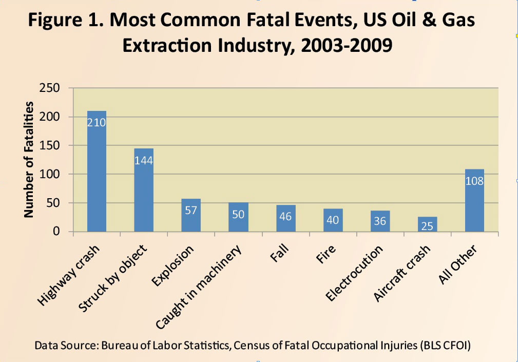 Numbers show: Good safety is good business - Drilling Contractor