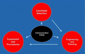 A successful UBD operation begins with the right candidate selection and good communication among the stakeholders.
