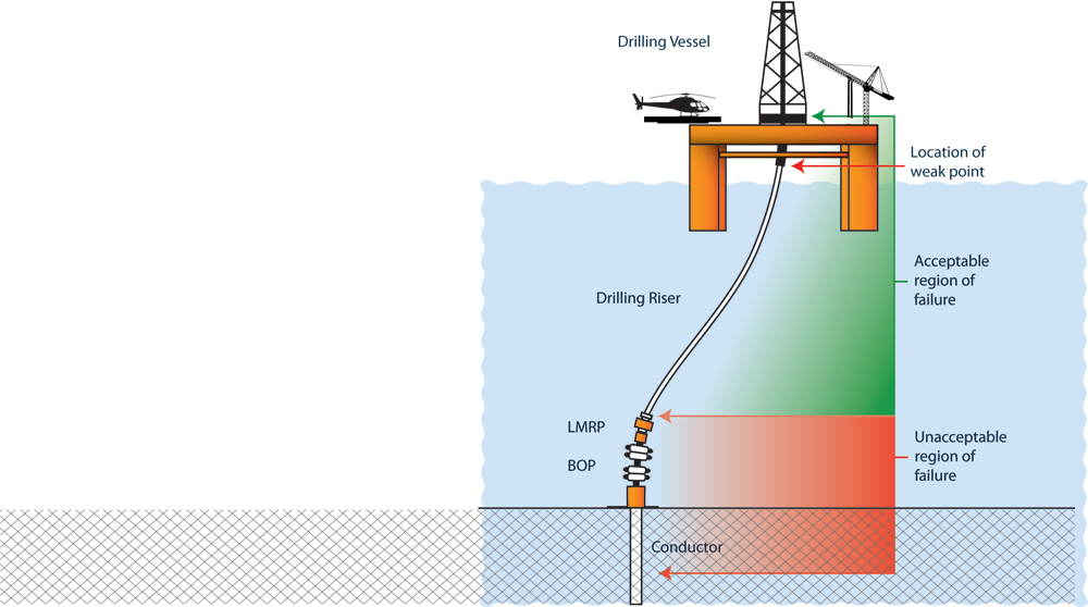 riser failure study ids well control weak links drilling contractor