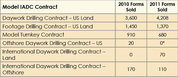 Drilling contracts evolve with industry expansion