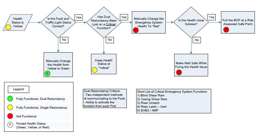 differential standards to healthcare decisions This process occurs over time, within the context of a larger health care work system that influences the diagnostic process (see box 2-1) the committee's depiction of the diagnostic process draws on an adaptation of a decision-making model that describes the cyclical process of information gathering, information.
