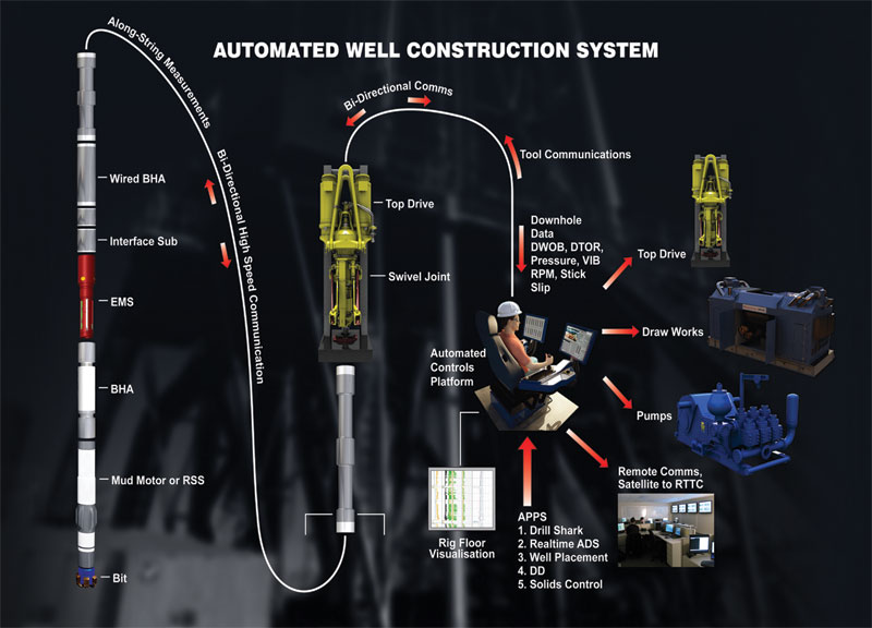 Automation On The Cusp Of Transformation Drilling