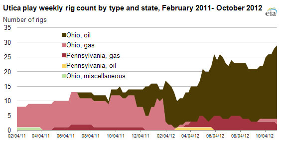 Rig count doubles in Utica Shale from year ago - Drilling