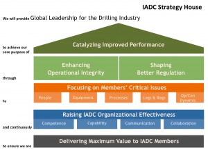 IADC's strategy house outlines the organization's approach to meet the needs and expectations of its members.