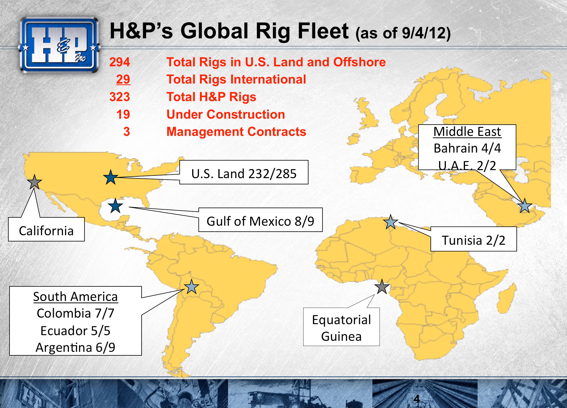 H&P delivers reliability, safety with computerized rig