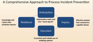Leaders in the drilling industry must recognize organizational safety as a whole, understand how it must be managed and identify where it tends to break down in order to take the next step in preventing catastrophic events. Specific practices relevant to prevention should be adopted, such as anticipation, inquiry, execution and resilience.