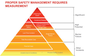 At the end of 2011, Shell's Wells group began recording process safety incidents, similar to how personal safety incidents are recorded. To increase awareness, process safety is included in daily HSE meetings. In 2012, Shell launched a campaign to explain what process safety entails and how an individual can improve safety performance through his or her actions.