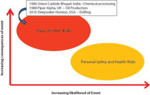 Figure 1: Personal safety and major accident risks are separate issues that cannot be addressed in the same manner. Personal safety programs alone can't effectively manage major accident hazards and risks, as evident in previous major accidents like those that occurred in 1984, 1988 and 2010.