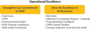 Figure 2: Kuwait Oil Company identified operational excellence as a 2012-13 strategic objective and developed measures, such as audits, to achieve this.