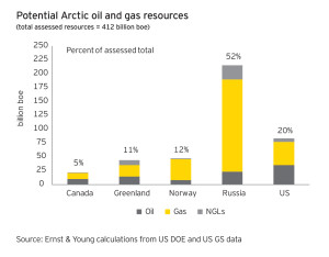 The Arctic is estimated to hold roughly 13% of the world's undiscovered oil reserves and as much as 30% of the world's undiscovered natural gas reserves.